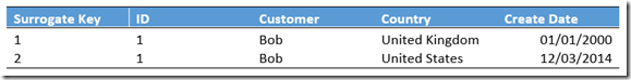 Historical data in customer dimension table
