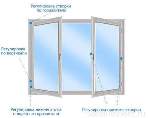 Adjustment of plastic windows