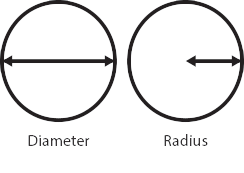 Diameter and Radius of a circle
