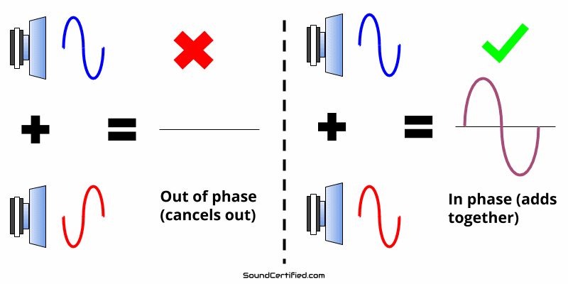 Diagram showing speakers in and out of phase