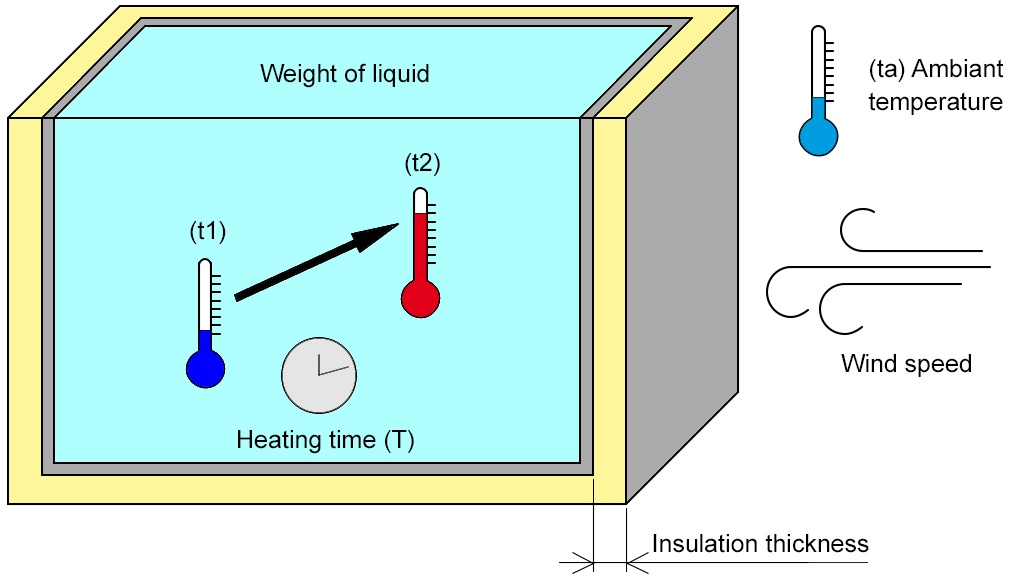 to calculte heating power for a volum of liquid